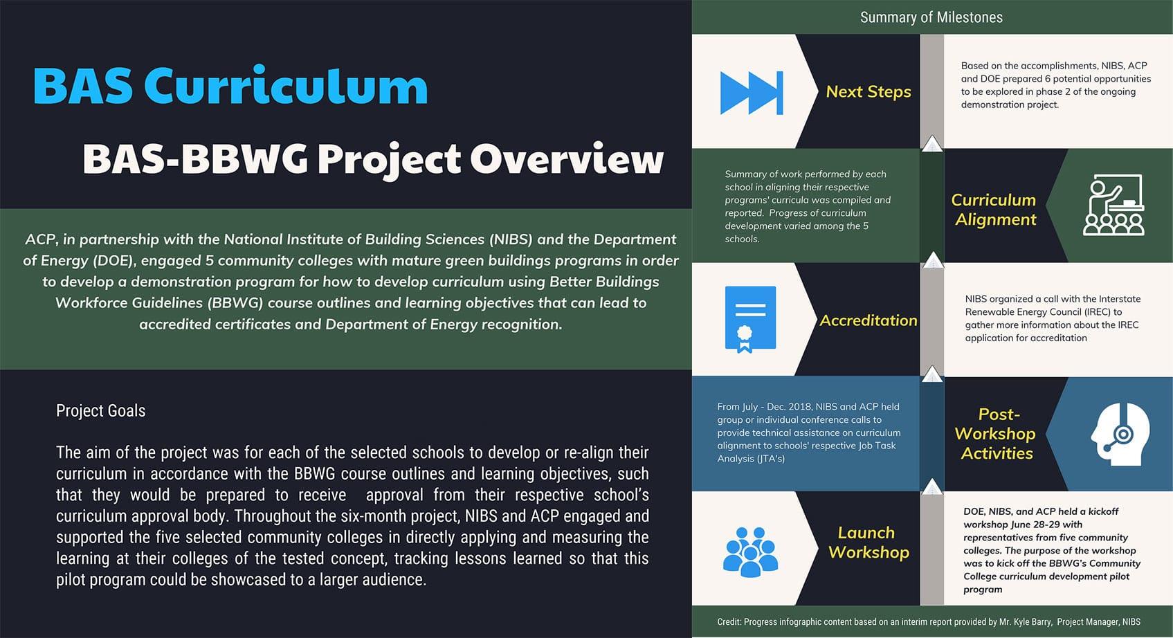 Projects - BAS-BBWG Curriculum